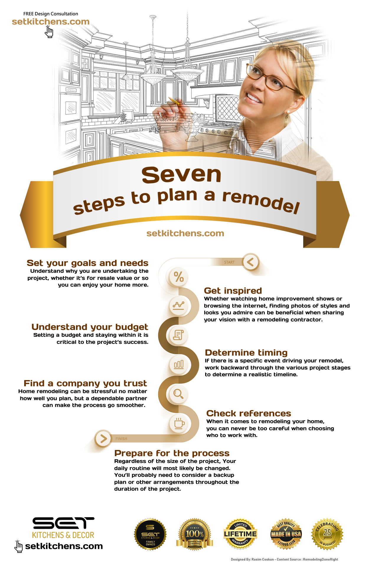 Seven Steps To Plan A Remodel Setkitchens Remodel Infographic 1002